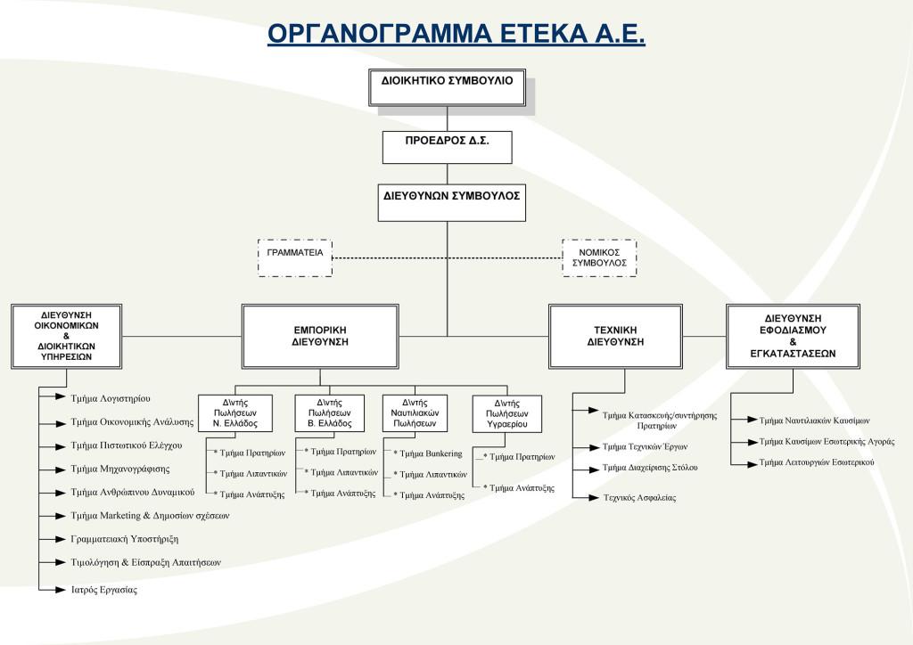 Οργανόγραμμα ΕΤΕΚΑ Α.Ε.