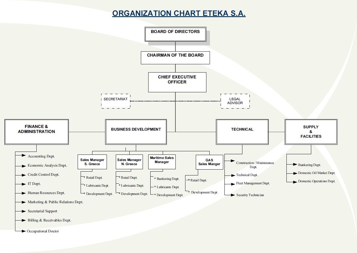 Organization Chart ETEKA S.A.